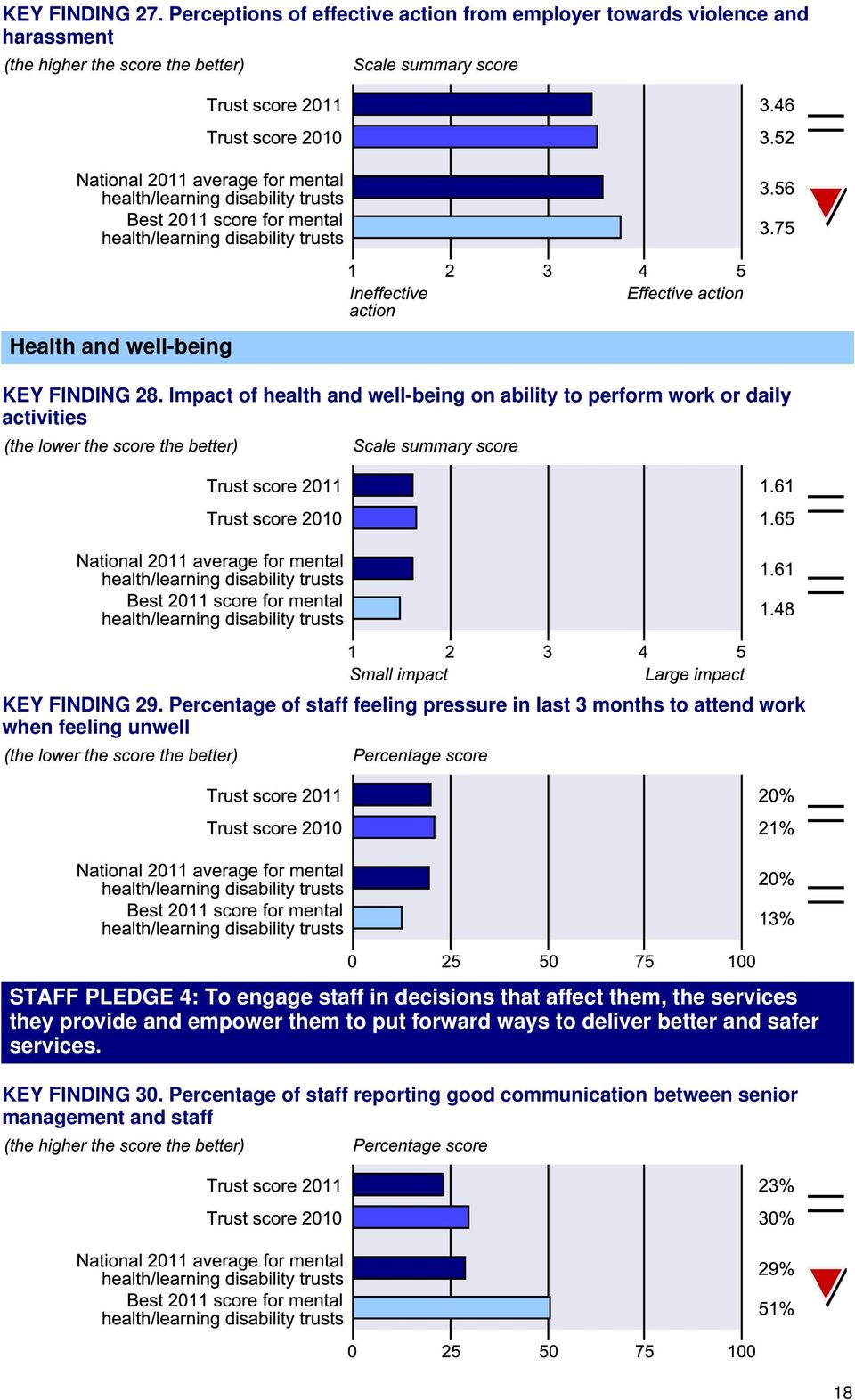 Percentage of staff feeling pressure in last 3 months to attend work when feeling unwell STAFF PLEDGE 4: To engage staff in decisions that affect