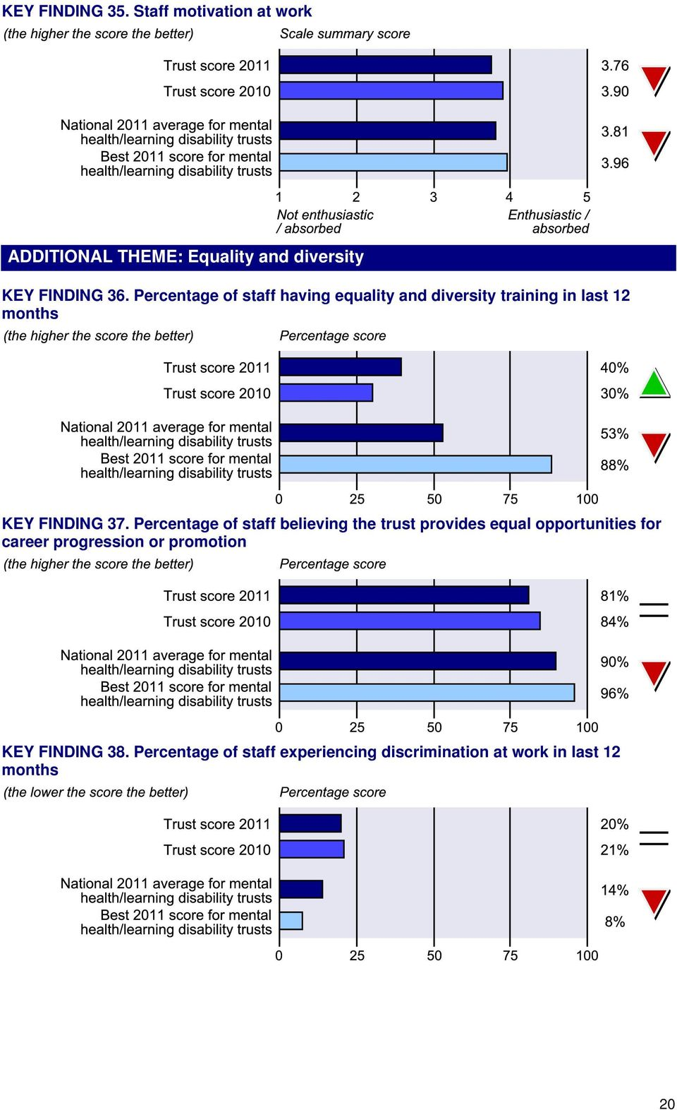 Percentage of staff believing the trust provides equal opportunities for career progression or
