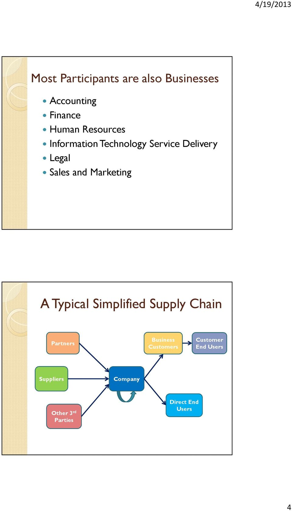 Marketing A Typical Simplified Supply Chain Partners Business