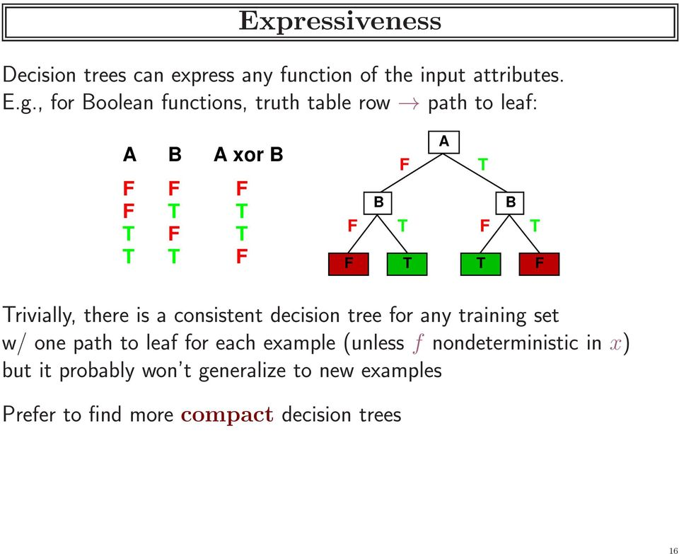 T T T F Trivially, there is a consistent decision tree for any training set w/ one path to leaf for each