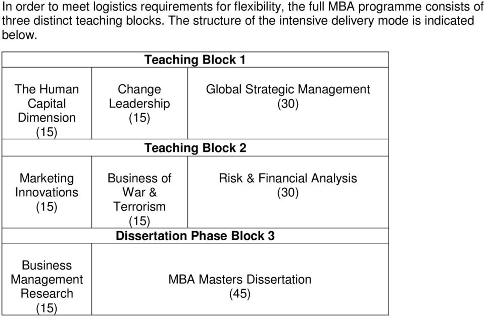Teaching Block 1 The Human Capital Dimension Marketing Innovations Business Management Research Change Leadership