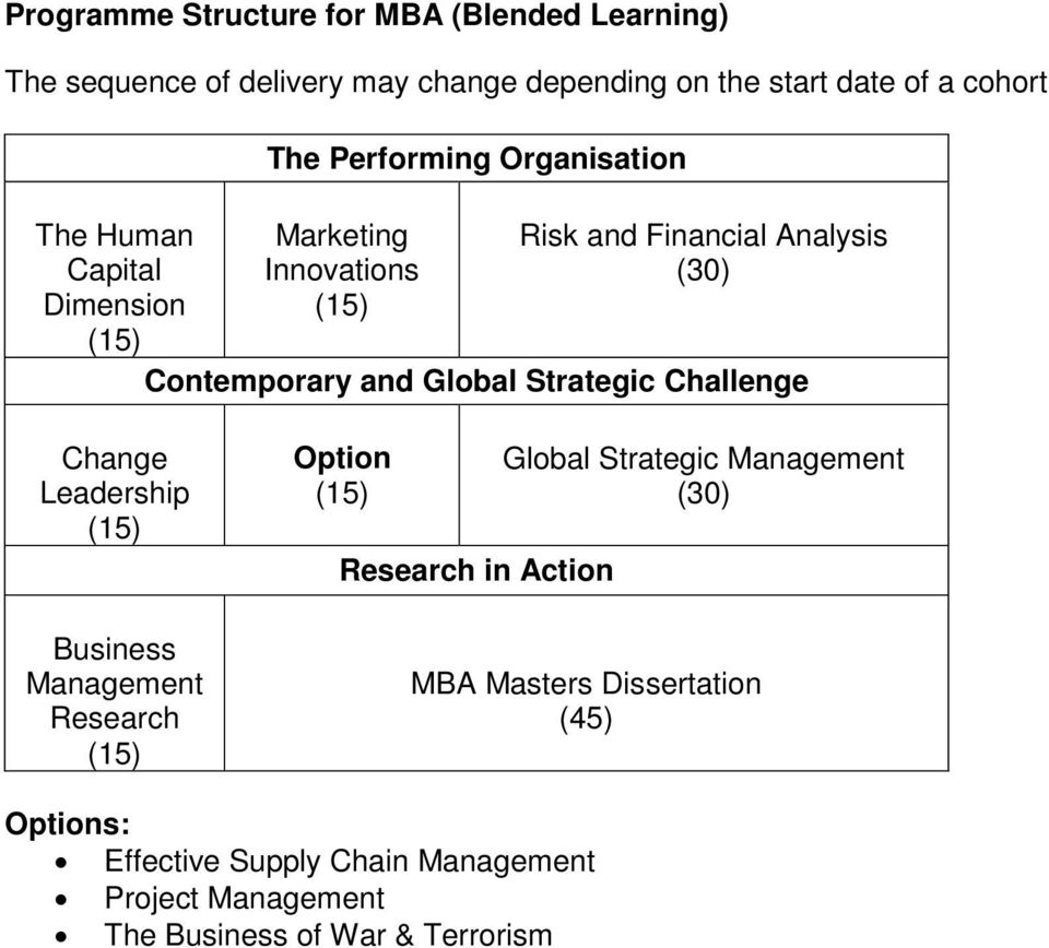 Global Strategic Challenge Change Leadership Business Management Research Option Research in Action Global Strategic