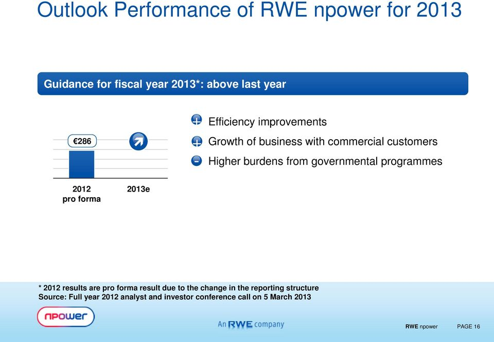 programmes 2012 pro forma 2013e * 2012 results are pro forma result due to the change in the reporting