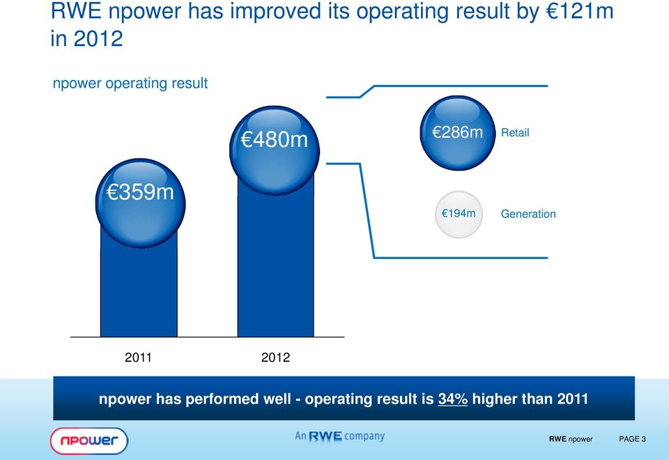 Retail Generation 2011 2012 npower has performed well -