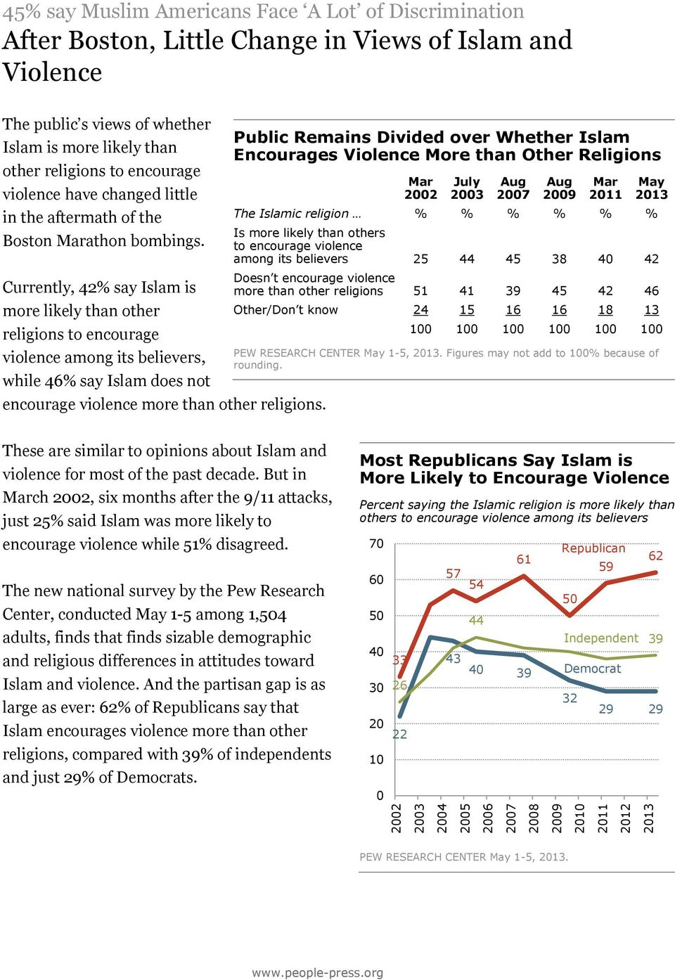 Currently, 42% say Islam is more likely than other religions to encourage violence among its believers, while 46% say Islam does not encourage violence more than other religions.