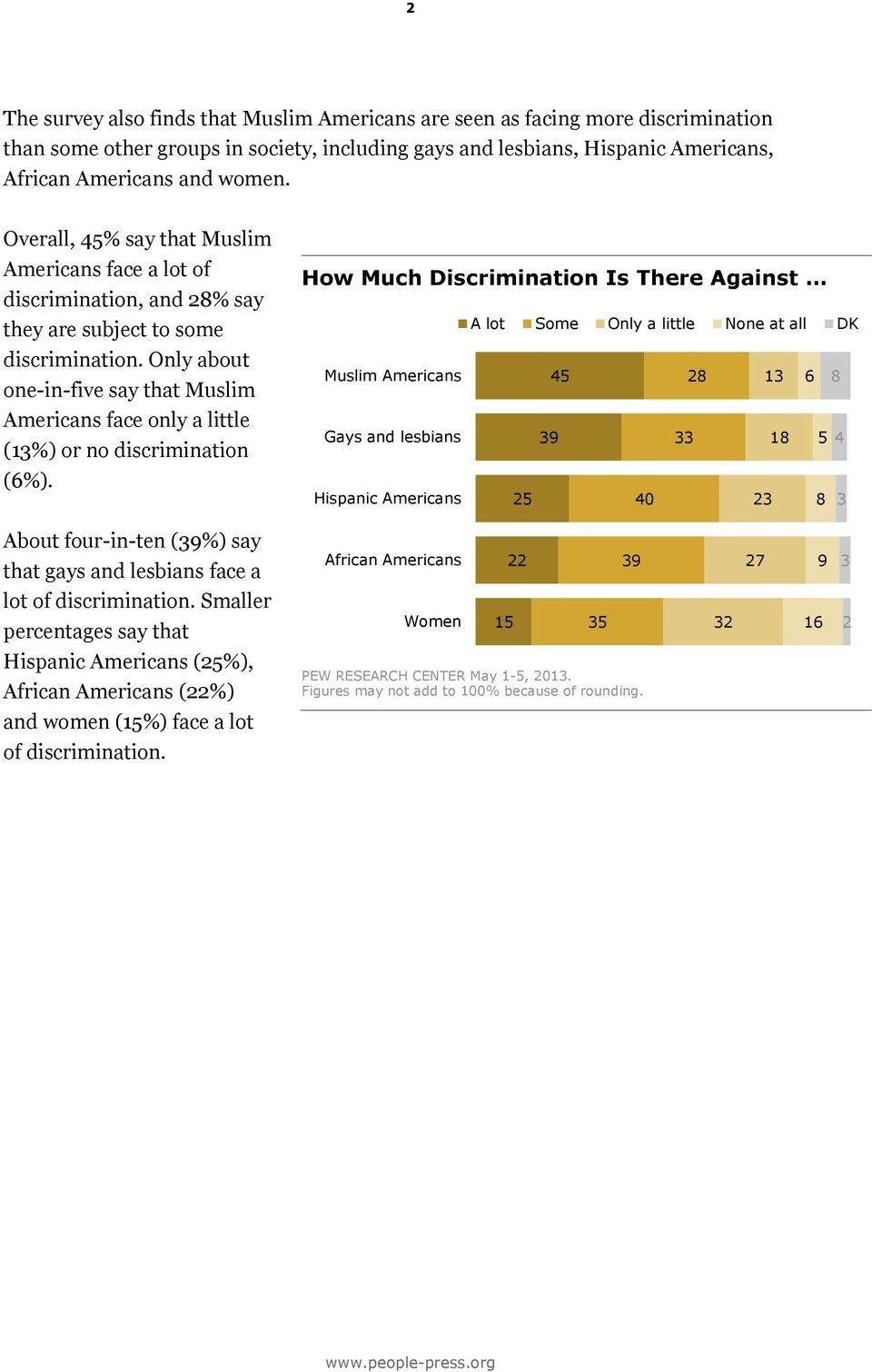 Only about one-in-five say that Muslim Americans face only a little (13%) or no discrimination (6%).