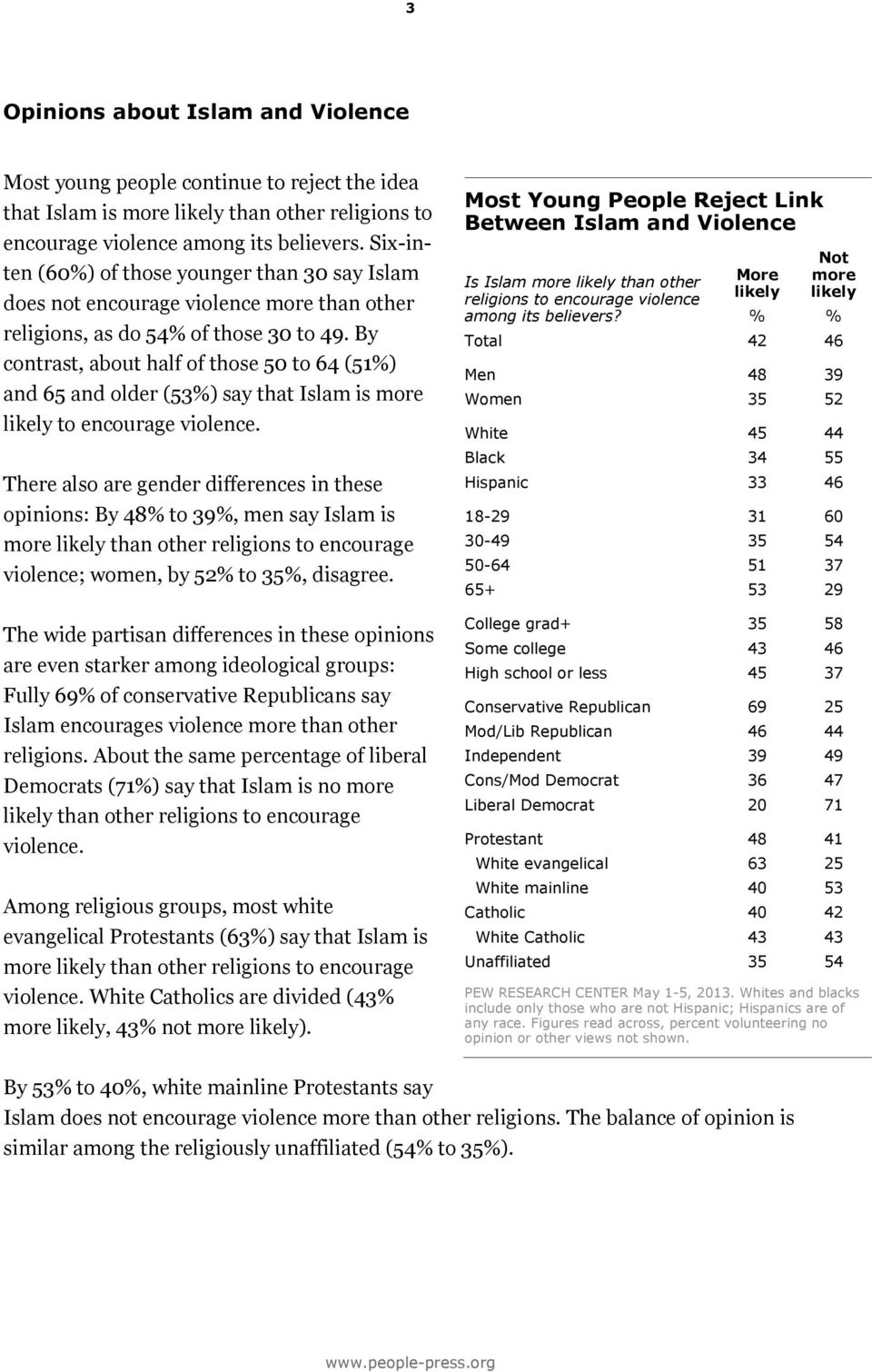 By contrast, about half of those 50 to 64 (51%) and 65 and older (53%) say that Islam is more likely to encourage violence.