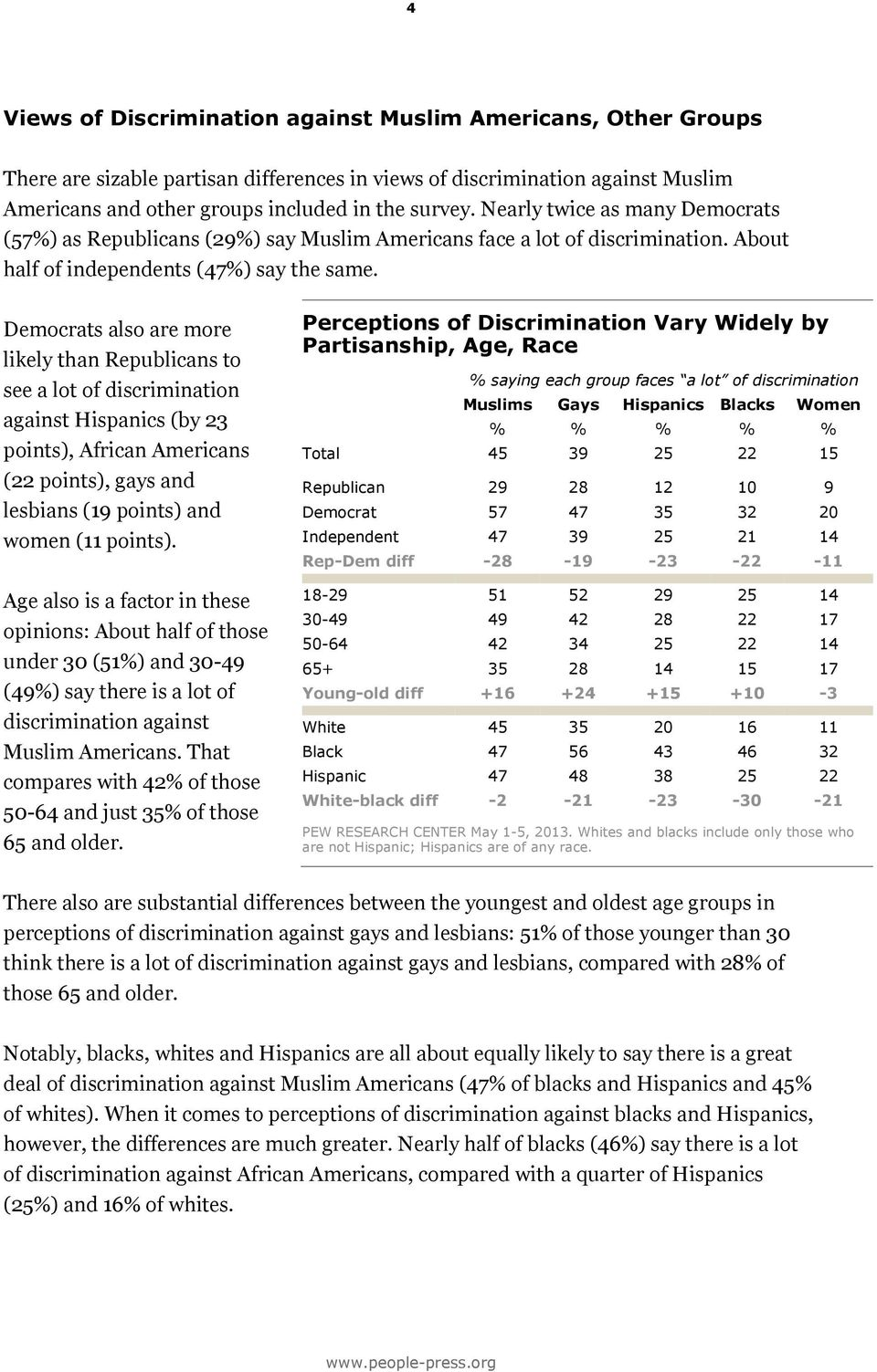 Democrats also are more likely than Republicans to see a lot of discrimination against Hispanics (by 23 points), African Americans (22 points), gays and lesbians (19 points) and women (11 points).