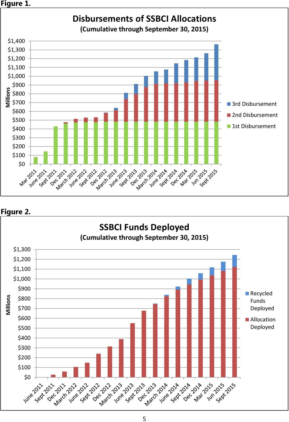 SSBCI Allocations (Cumulative through September 30, 2015) 3rd Disbursement 2nd Disbursement 1st