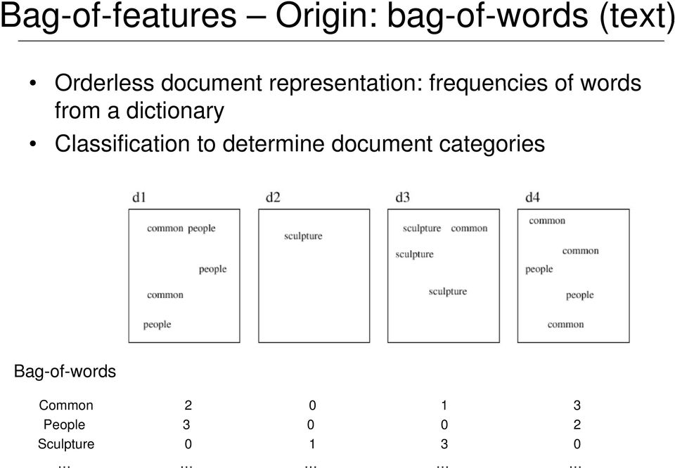 from a dictionary Classification to determine document
