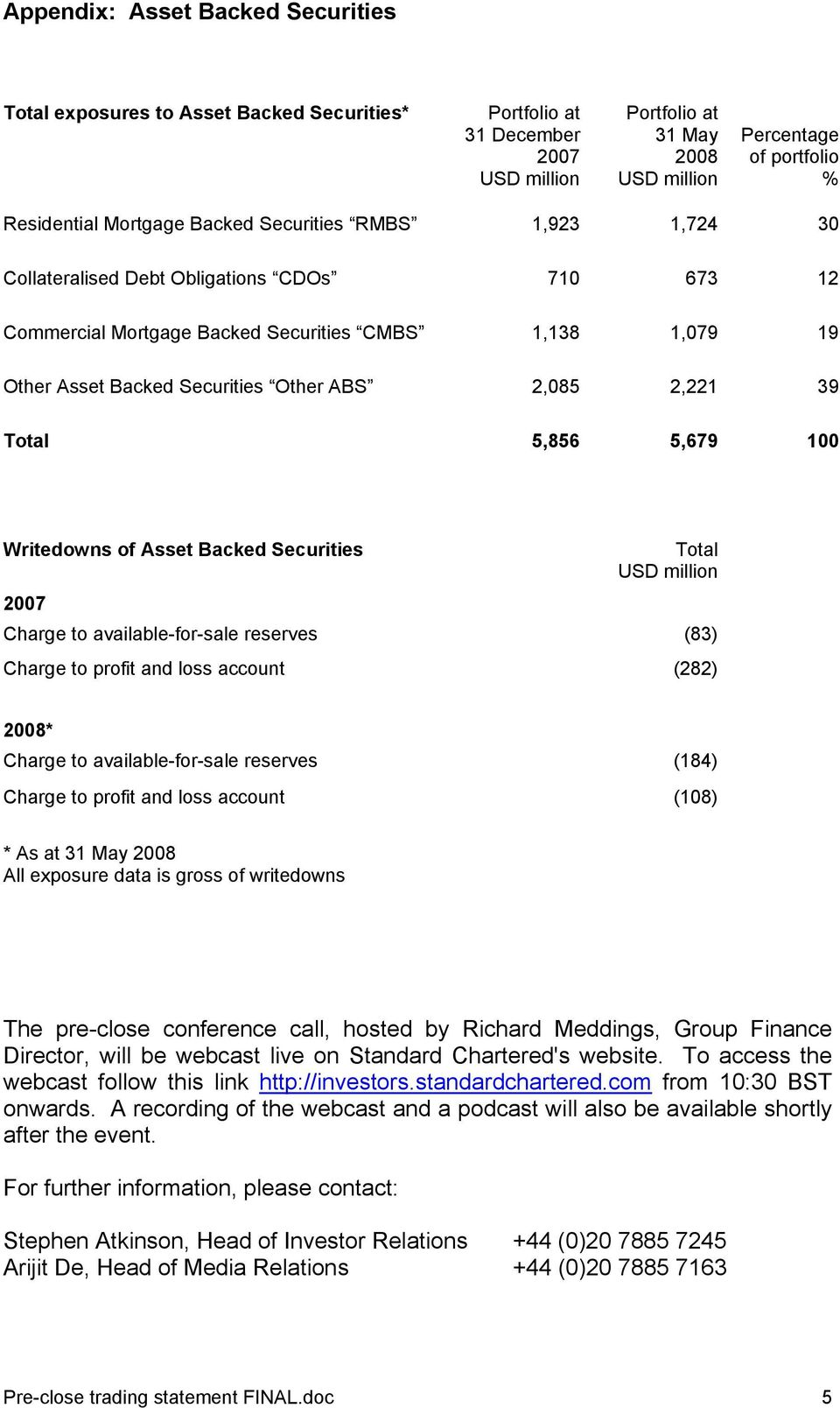 2,221 39 Total 5,856 5,679 100 Writedowns of Asset Backed Securities 2007 Total USD million Charge to available-for-sale reserves (83) Charge to profit and loss account (282) 2008* Charge to