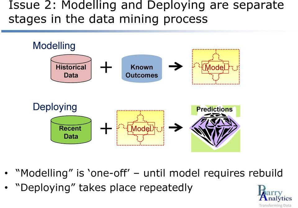 Model Deploying Predictions Recent Data + Model Modelling is