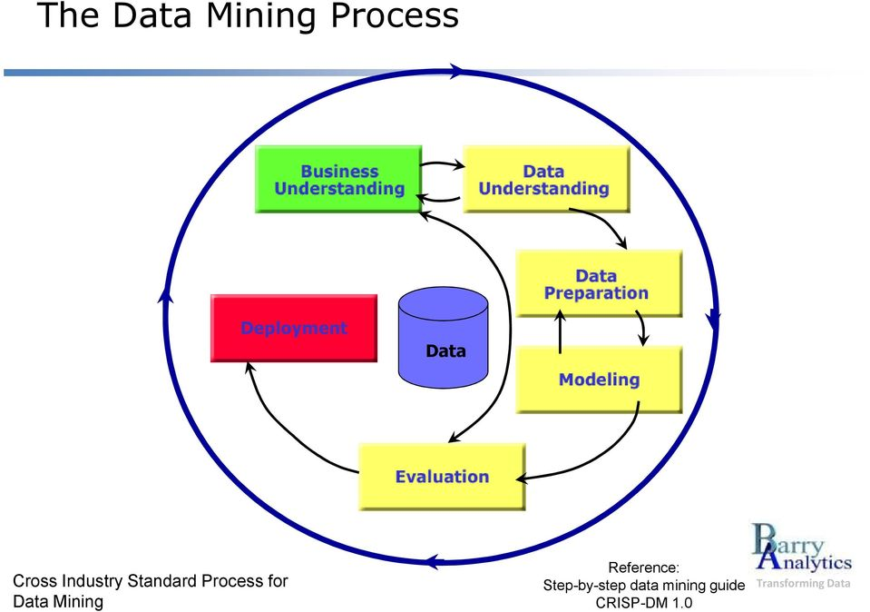 for Data Mining Reference: