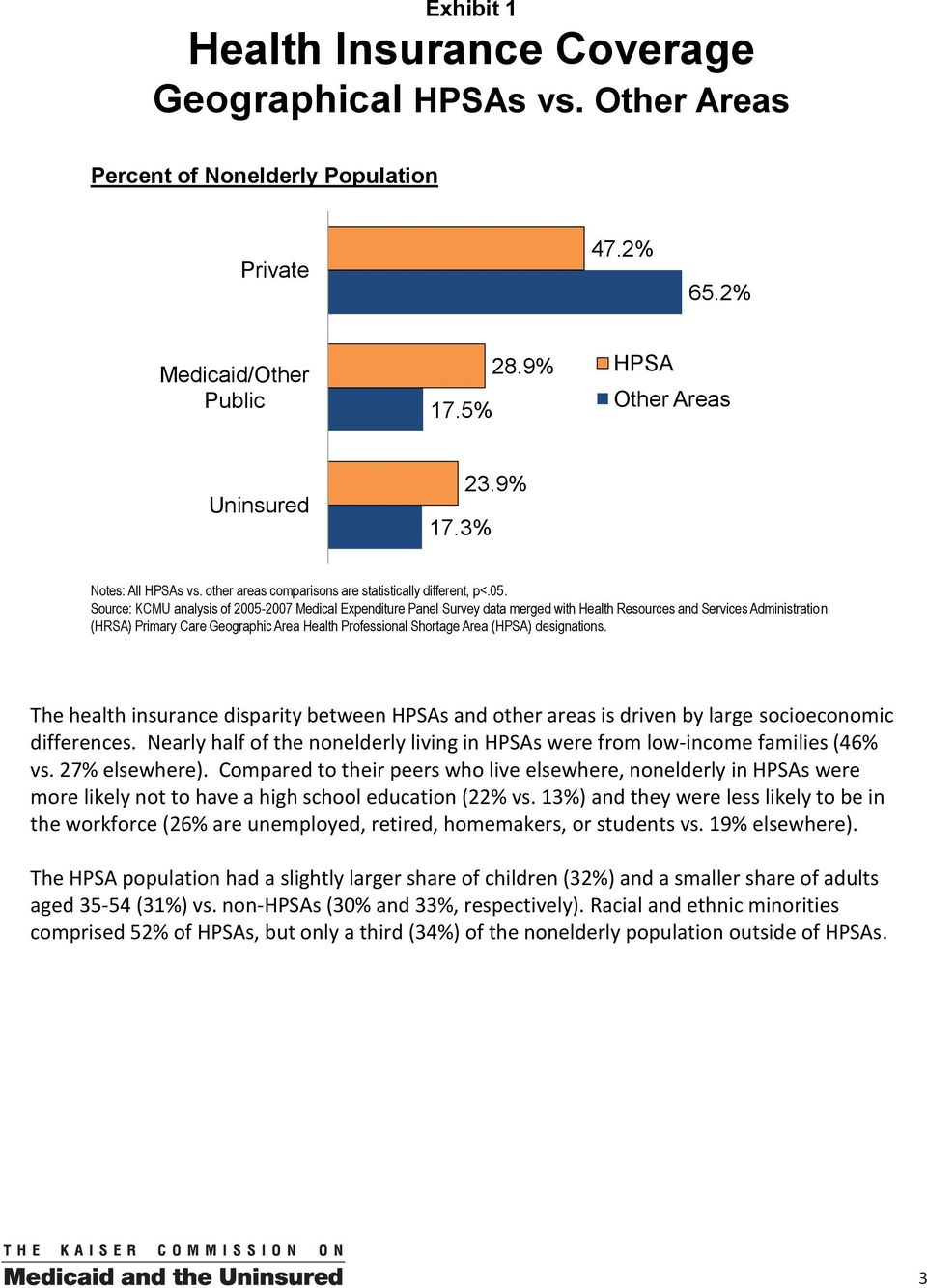 Source: KCMU analysis of 2005-2007 Medical Expenditure Panel Survey data merged with Health Resources and Services Administration (HRSA) Primary Care Geographic Area Health Professional Shortage Area