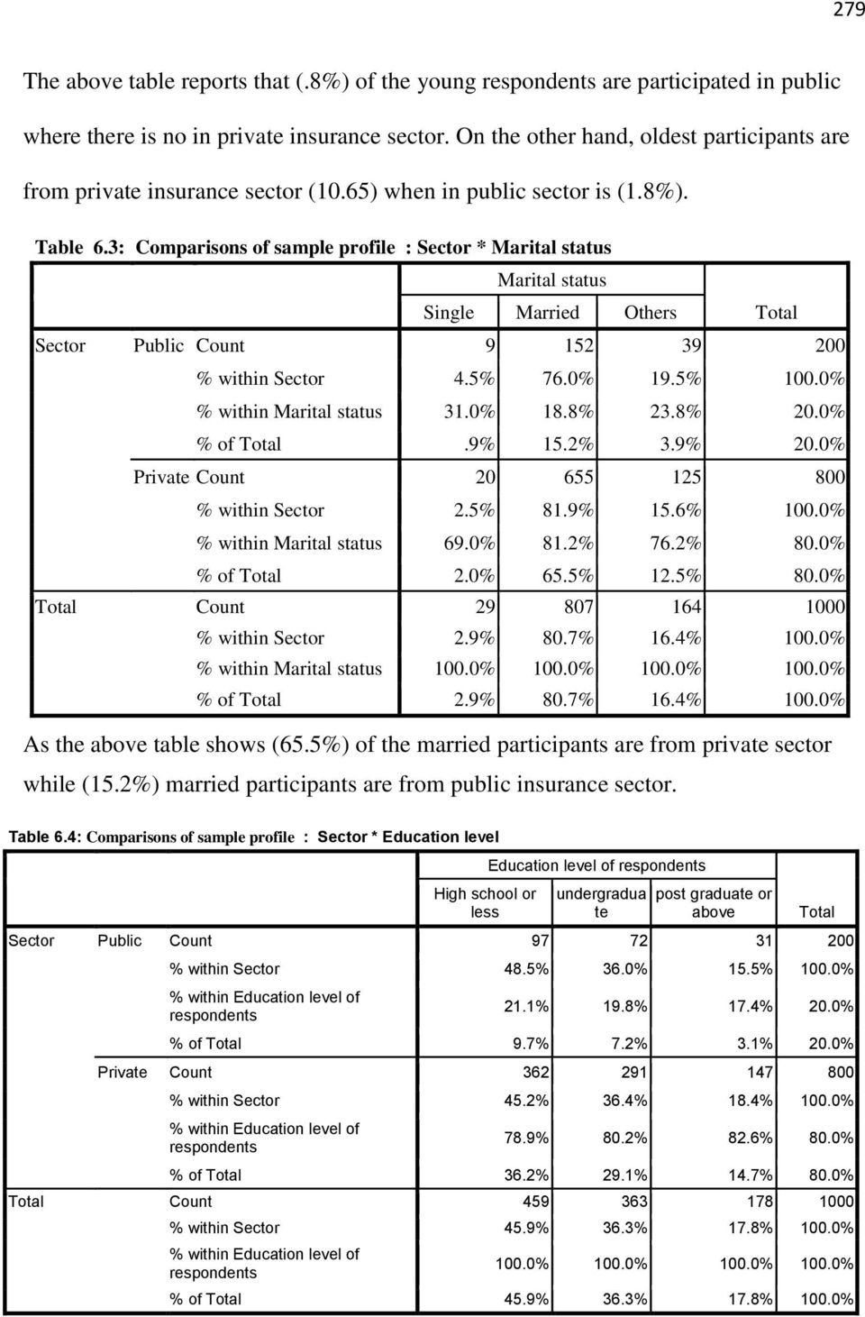 3: Comparisons of sample profile : Sector * Marital status Marital status Single Married Others Total Sector Public Count 9 152 39 200 % within Sector 4.5% 76.0% 19.5% 100.