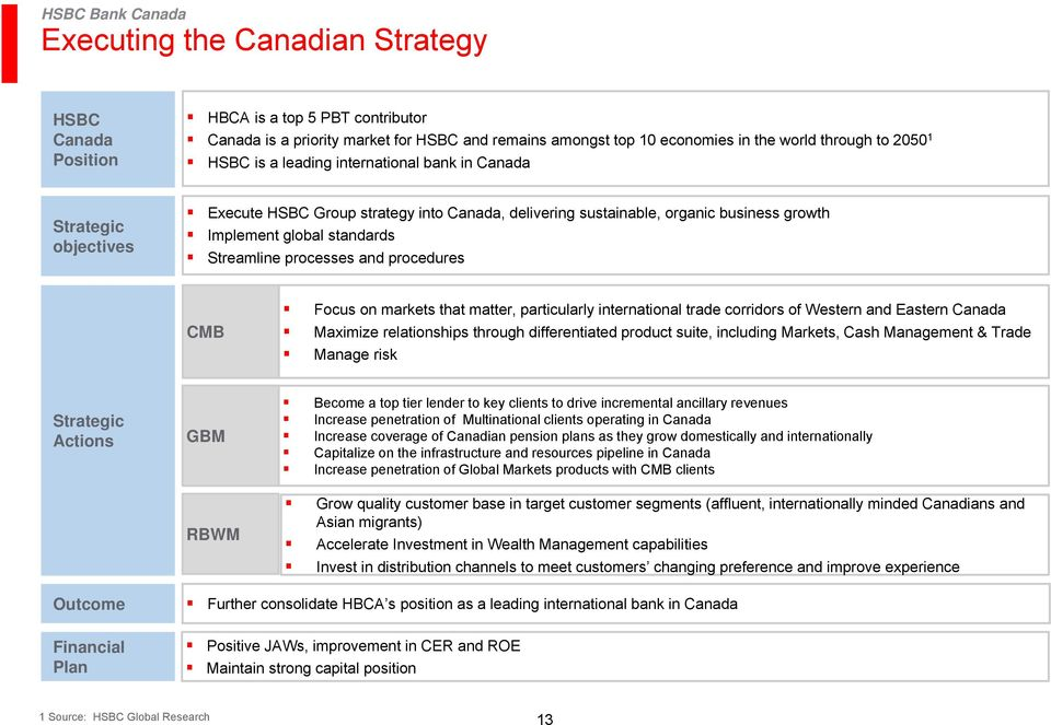 procedures CMB Focus on markets that matter, particularly international trade corridors of Western and Eastern Canada Maximize relationships through differentiated product suite, including Markets,