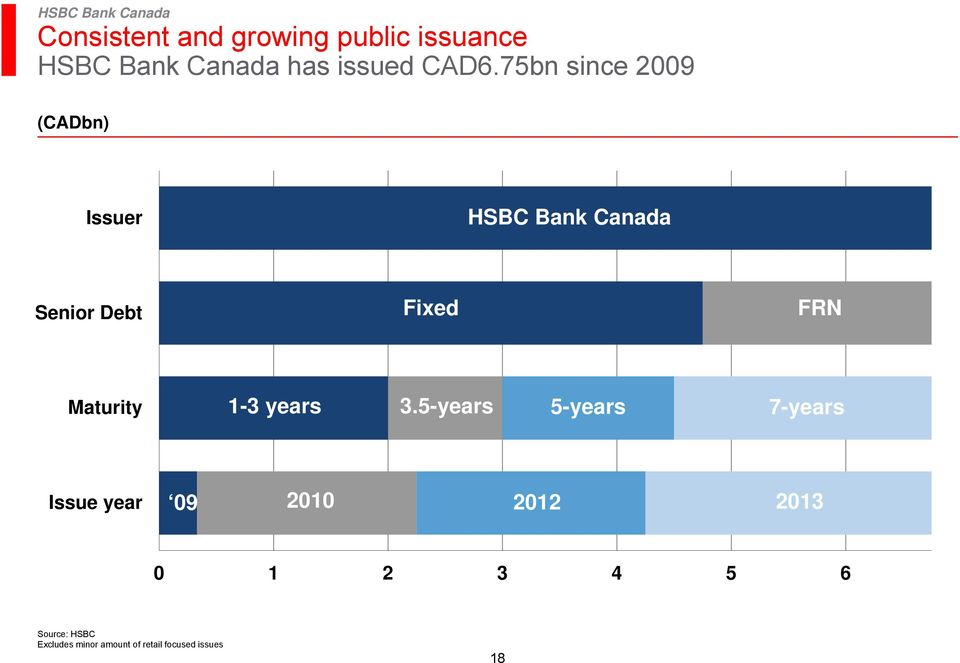 75bn since 2009 (CADbn) Issuer Bank Canada Senior Debt Fixed FRN
