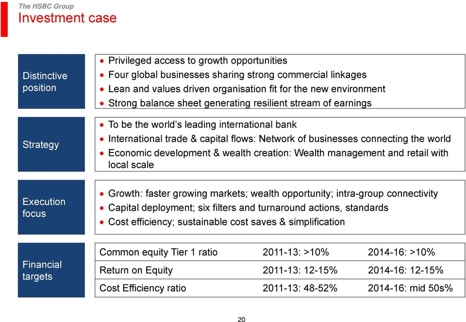 world Economic development & wealth creation: Wealth management and retail with local scale Execution focus Growth: faster growing markets; wealth opportunity; intra-group connectivity Capital