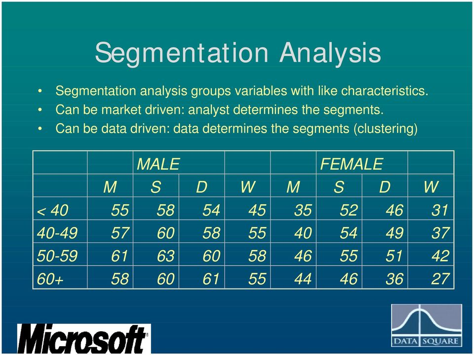 Can be data driven: data determines the segments (clustering) MALE FEMALE M S D W M S D