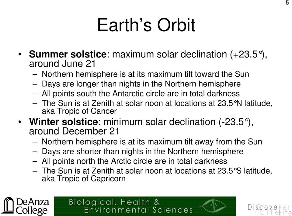 are in total darkness The Sun is at Zenith at solar noon at locations at 23.5 N latitude, aka Tropic of Cancer Winter solstice: minimum solar declination (-23.