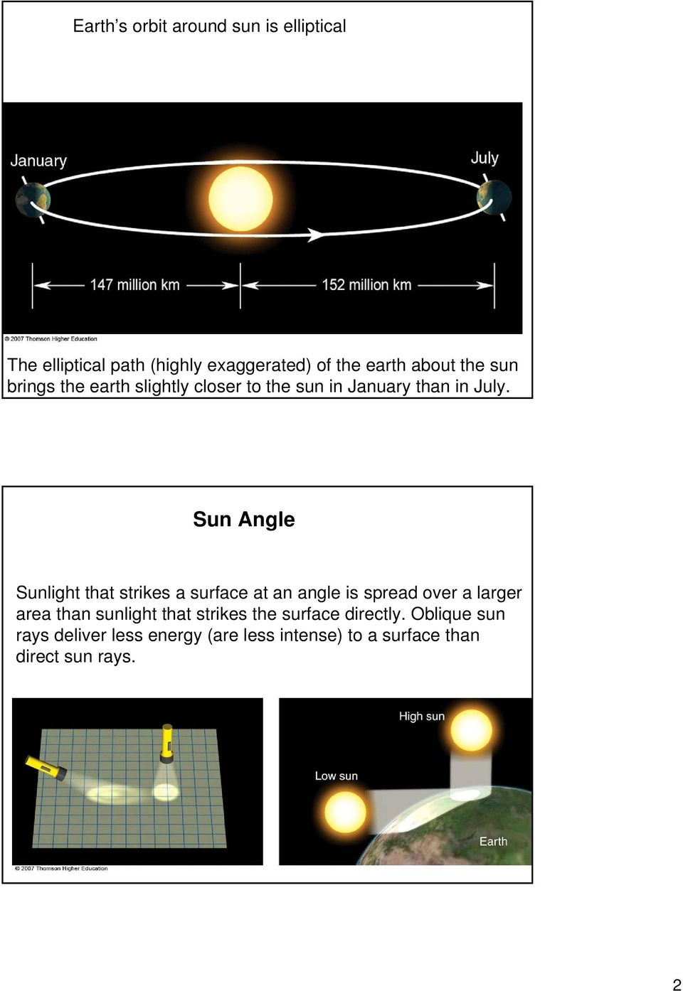 Sun Angle Sunlight that strikes a surface at an angle is spread over a larger area than sunlight
