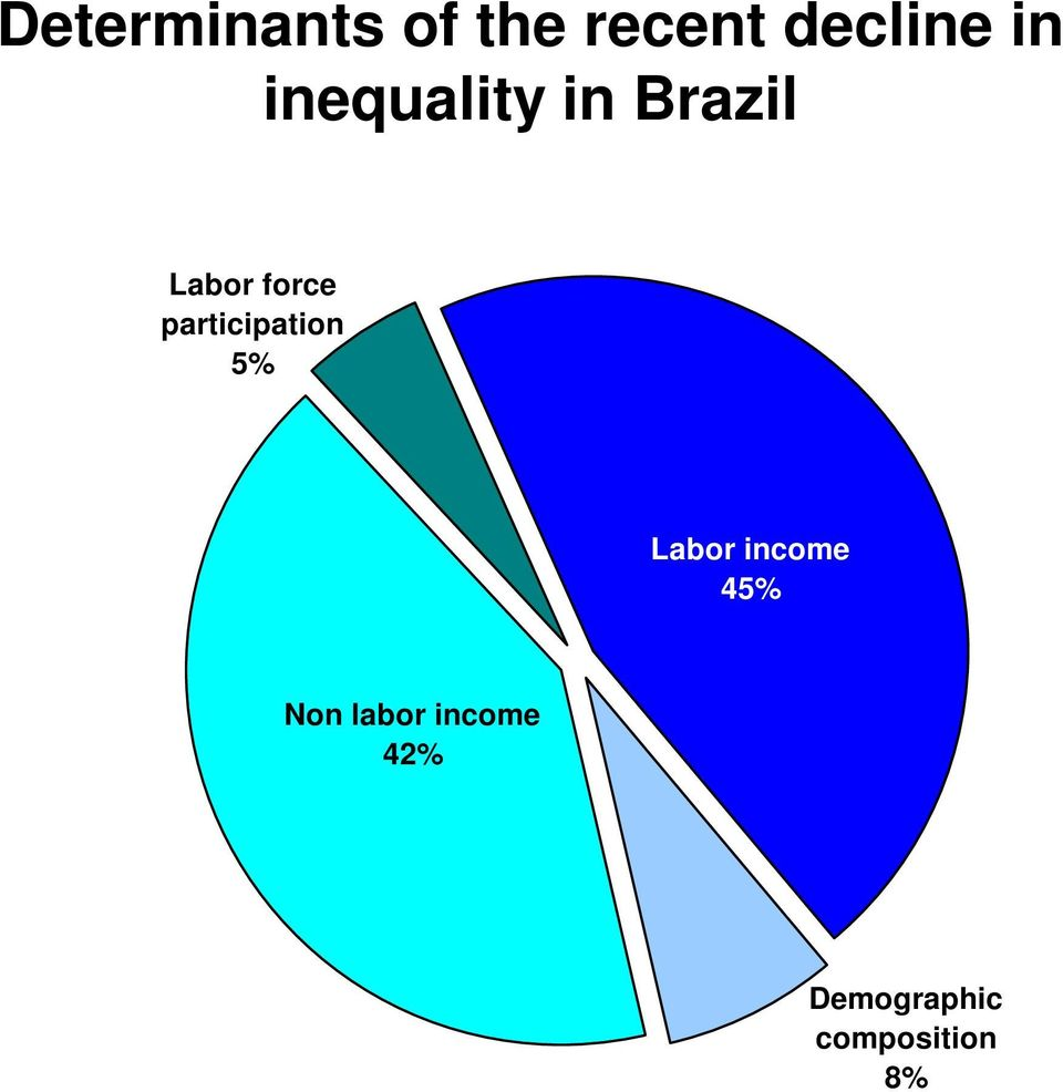 participation 5% Labor income 45% Non