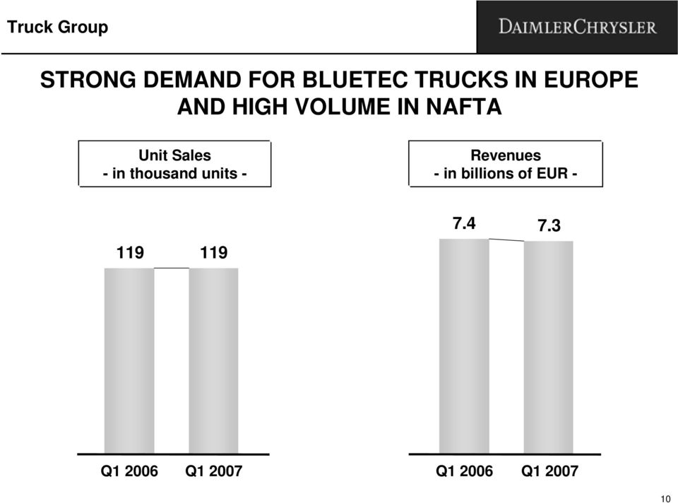 NAFTA Unit Sales - in thousand units -