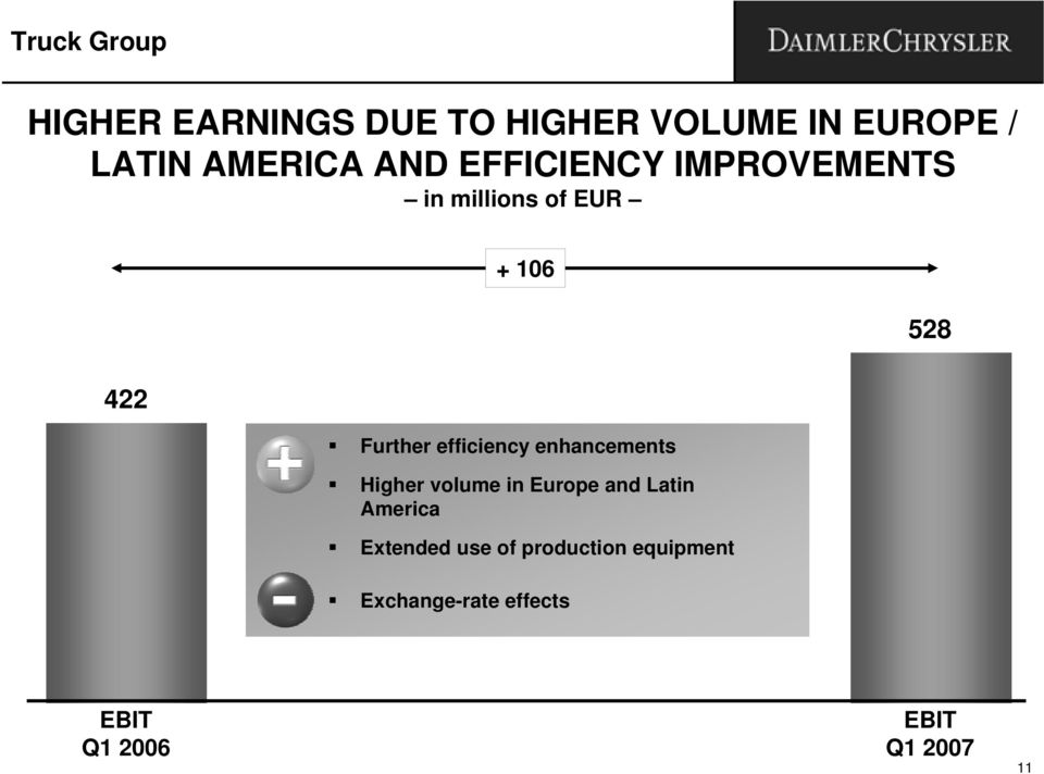efficiency enhancements Higher volume in Europe and Latin America Extended
