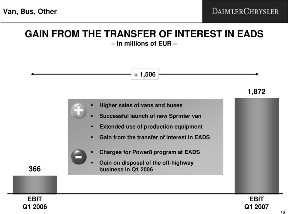 production equipment Gain from the transfer of interest in EADS Charges for Power8 program