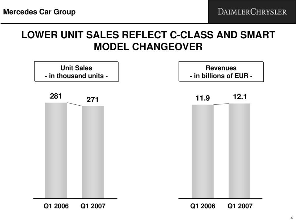 CHANGEOVER Unit Sales - in thousand