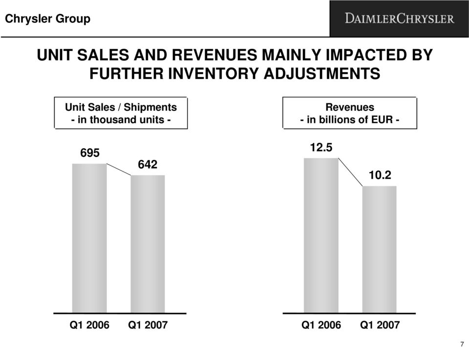 Unit Sales / Shipments - in thousand units -
