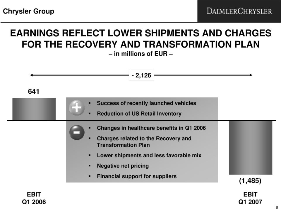 in healthcare benefits in Q1 2006 Charges related to the Recovery and Transformation Plan Lower shipments