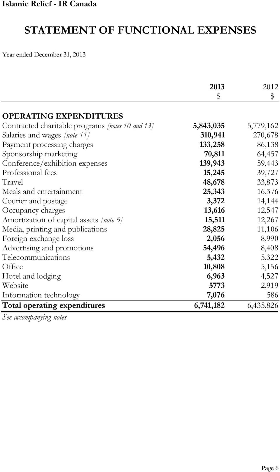 entertainment 25,343 16,376 Courier and postage 3,372 14,144 Occupancy charges 13,616 12,547 Amortization of capital assets [note 6] 15,511 12,267 Media, printing and publications 28,825 11,106