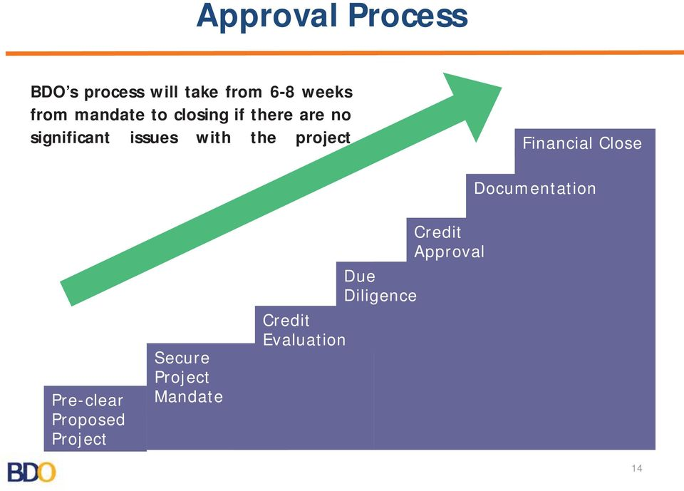 project Financial Close Documentation Pre-clear Proposed Project