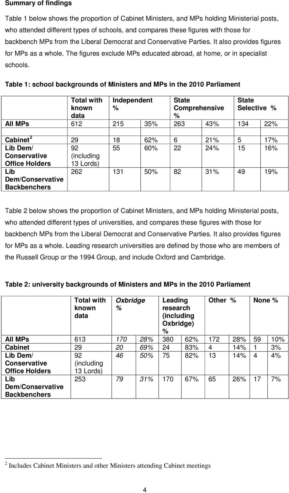 Table 1: school backgrounds of Ministers and MPs in the 2010 Parliament Total with known data Independent State Comprehensive State Selective All MPs 612 215 35 263 43 134 22 Cabinet 2 29 18 62 6 21