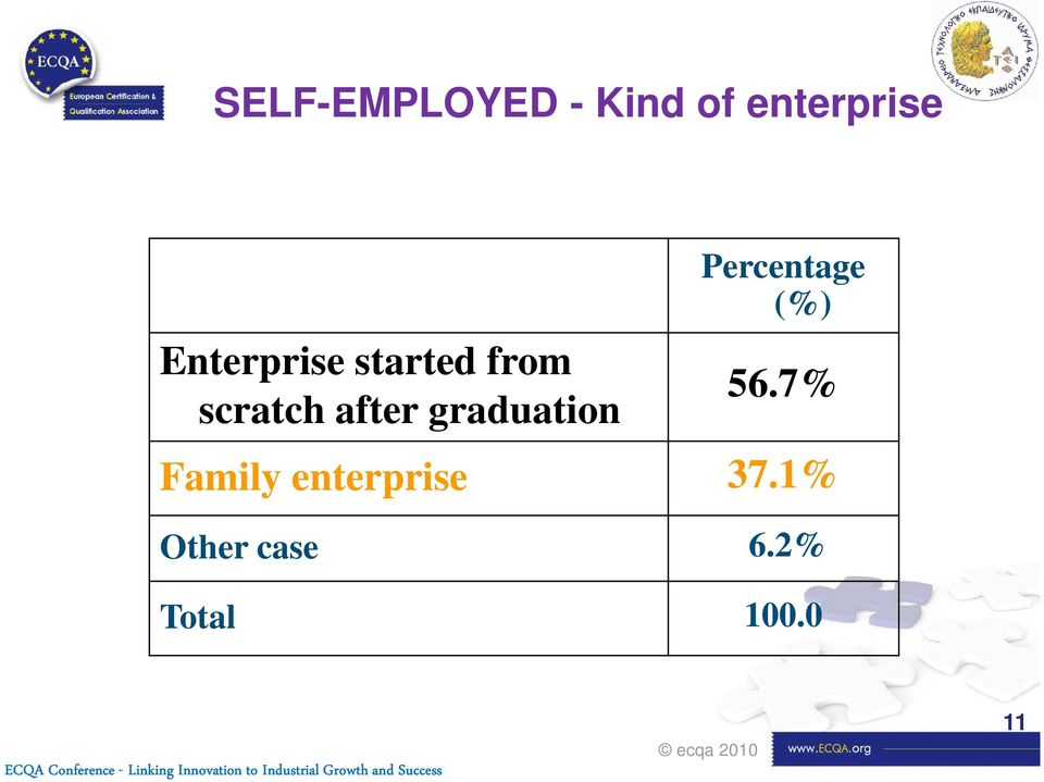 7% Family enterprise 37.1% Other case 6.2% Total 100.