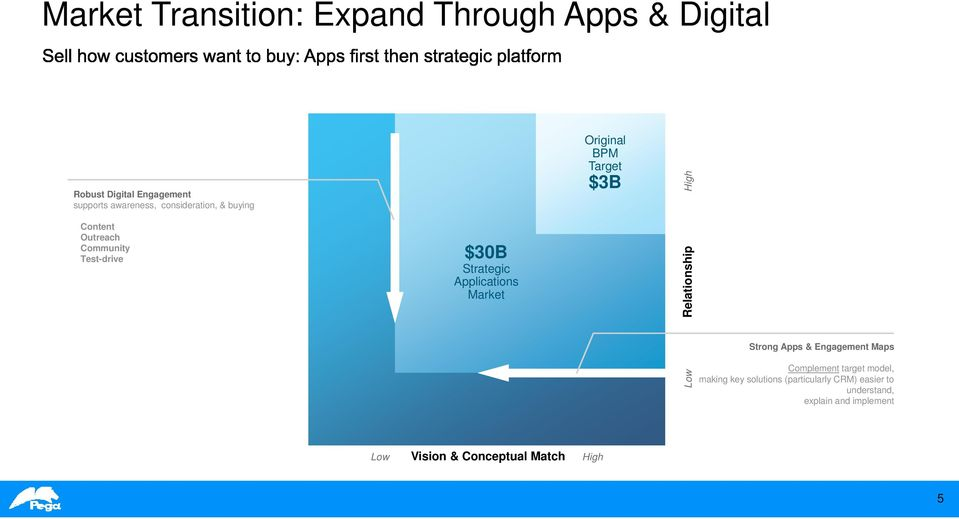 Original BPM Target $3B Low Relationship High Strong Apps & Engagement Maps Complement target model,
