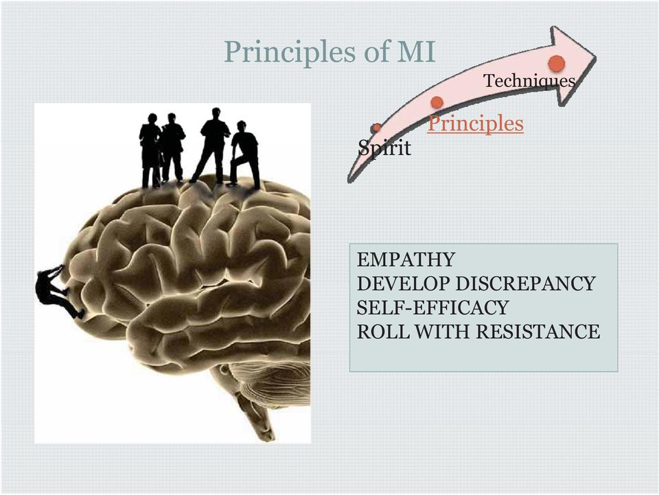 EMPATHY DEVELOP DISCREPANCY