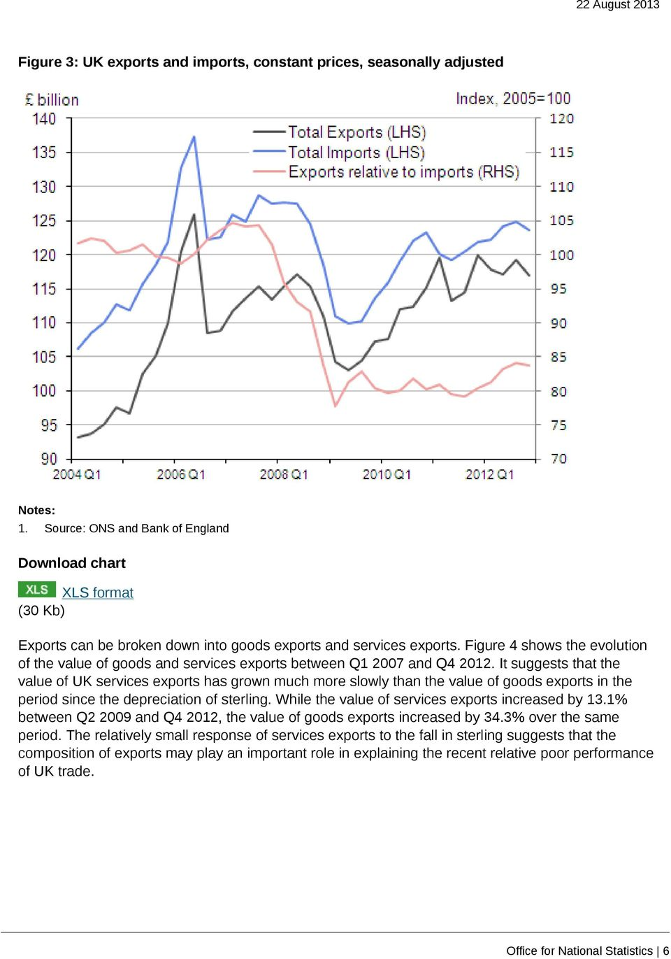 It suggests that the value of UK services exports has grown much more slowly than the value of goods exports in the period since the depreciation of sterling.