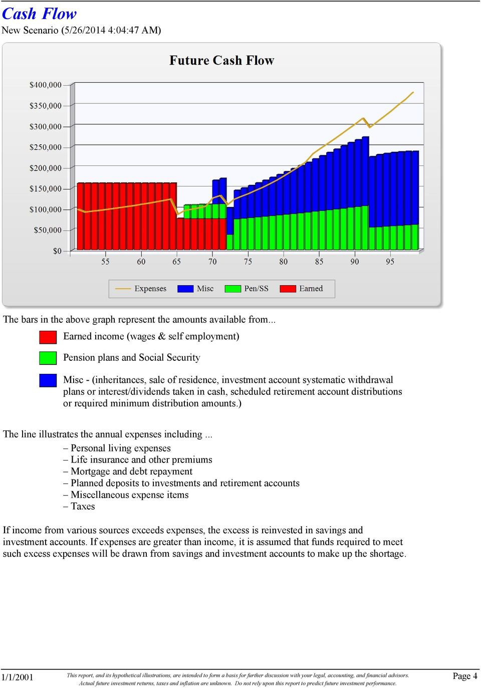 cash, scheduled retirement account distributions or required minimum distribution amounts.) The line illustrates the annual expenses including.