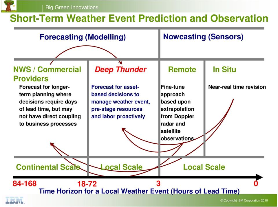 to manage weather event, pre-stage resources and labor proactively Remote Fine-tune approach based upon extrapolation from Doppler radar and satellite