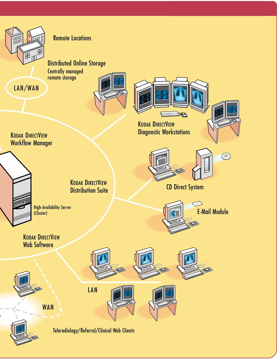 DIRECTVIEW Distribution Suite CD Direct System High-Availability Server (Cluster)