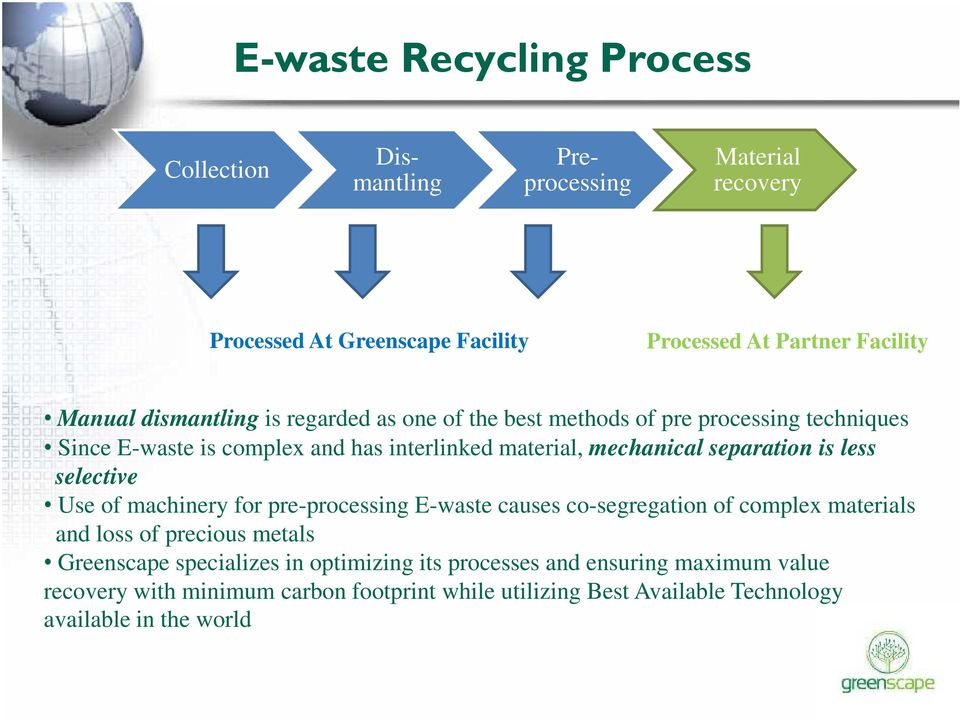 separation is less selective Use of machinery for pre-processing E-waste causes co-segregation of complex materials and loss of precious metals Greenscape