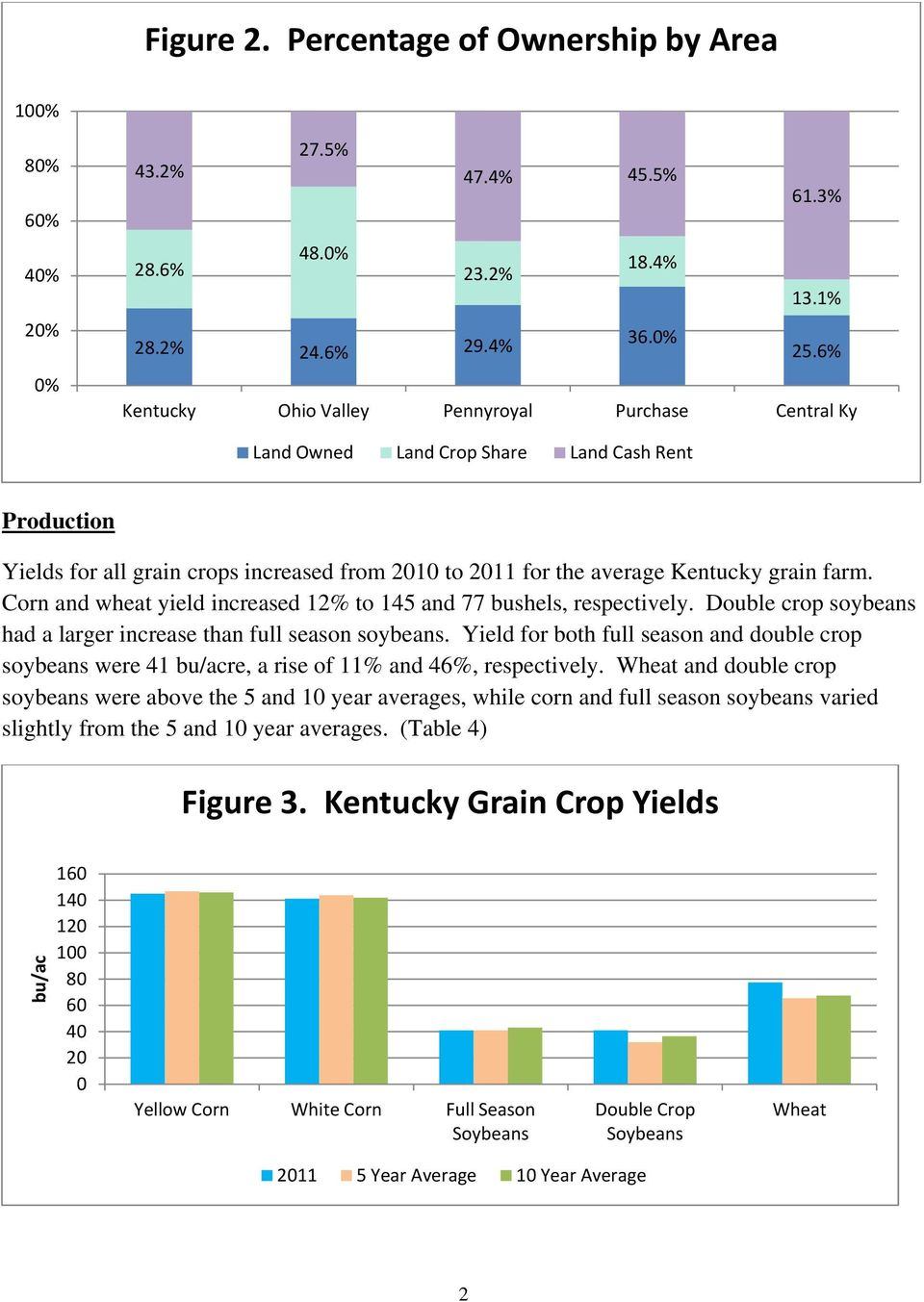 Corn and wheat yield increased 12% to 145 and 77 bushels, respectively. Double crop soybeans had a larger increase than full season soybeans.