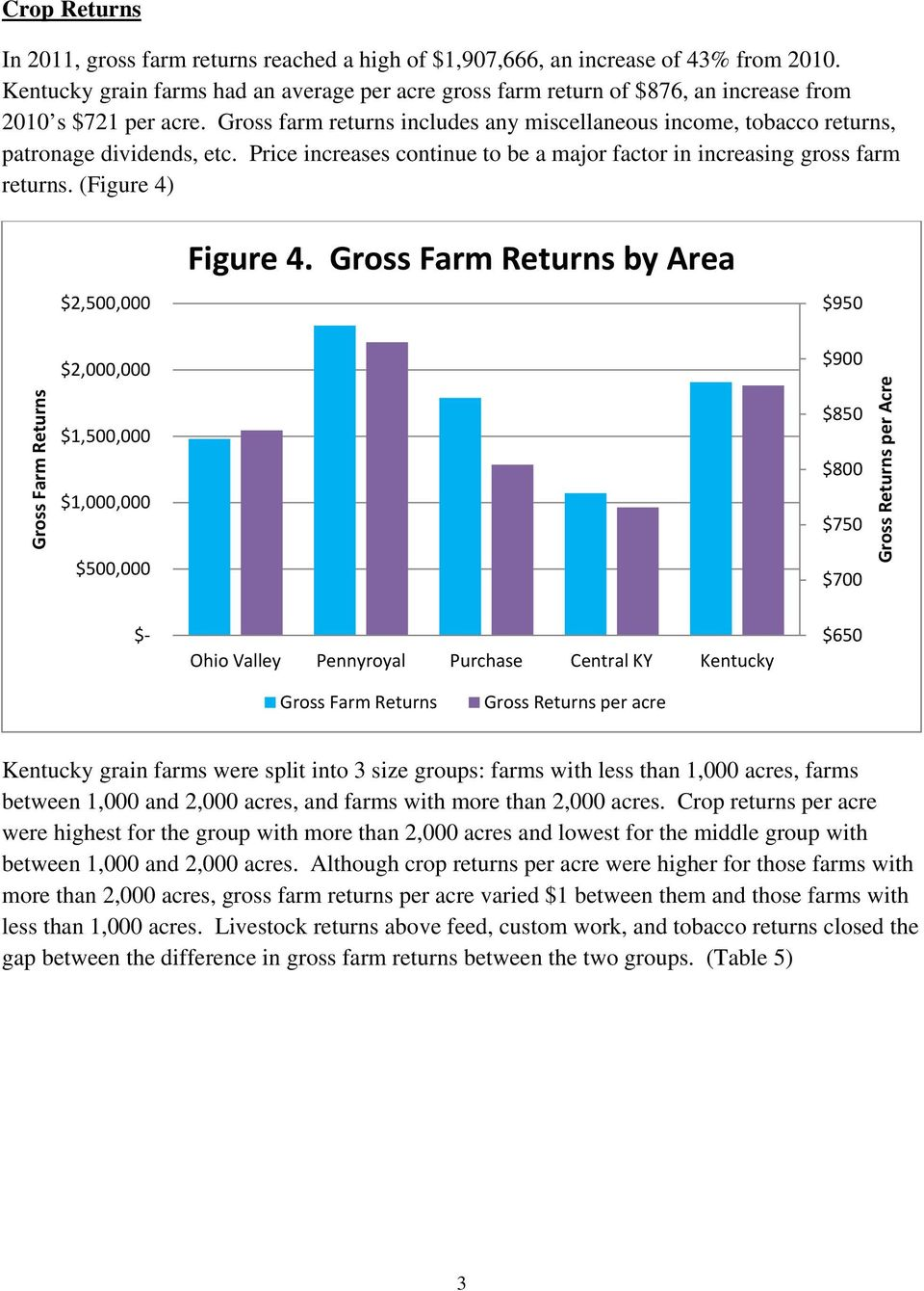 Gross farm returns includes any miscellaneous income, tobacco returns, patronage dividends, etc. Price increases continue to be a major factor in increasing gross farm returns.