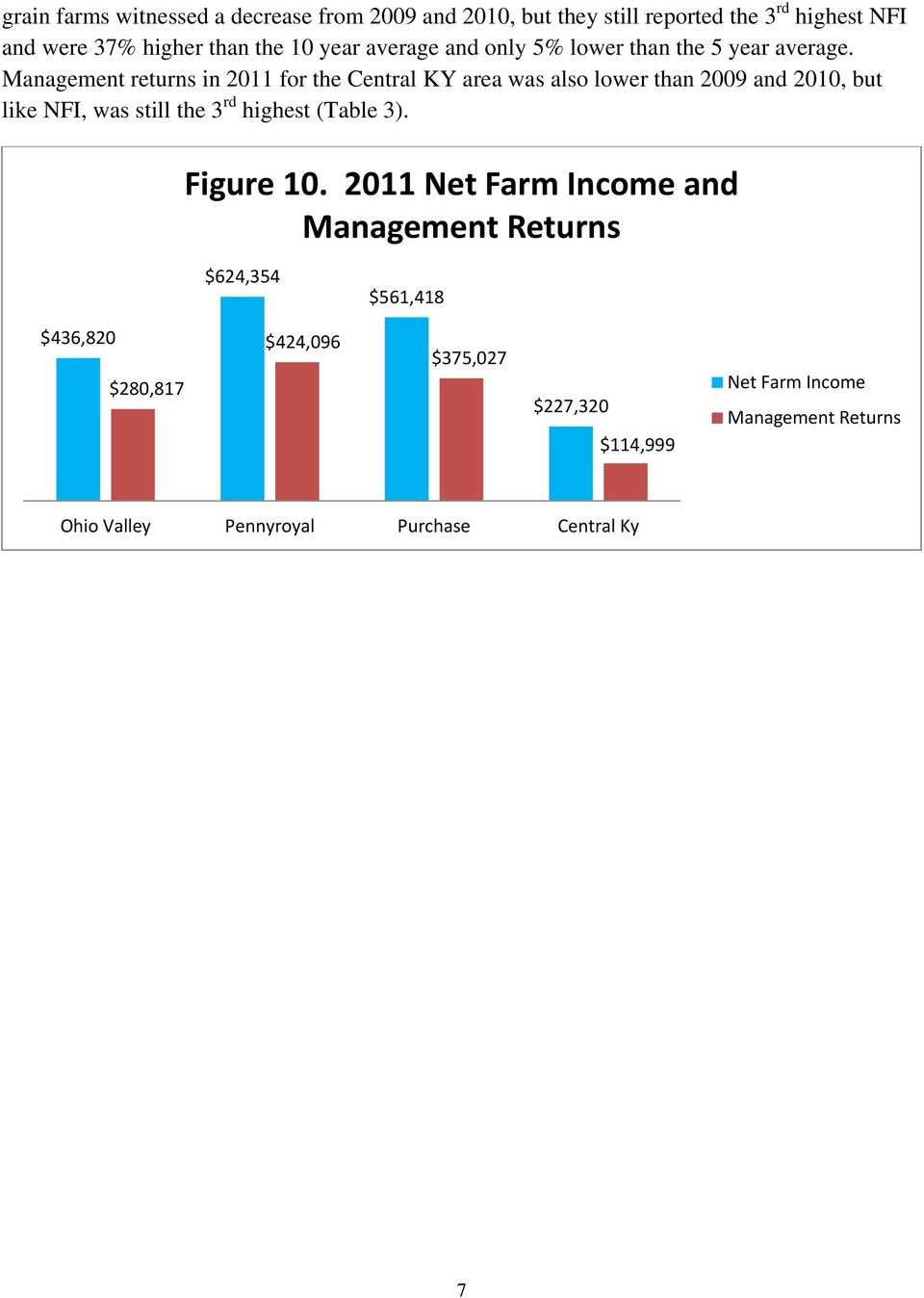 Management returns in 2011 for the Central KY area was also lower than 2009 and 2010, but like NFI, was still the 3 rd highest