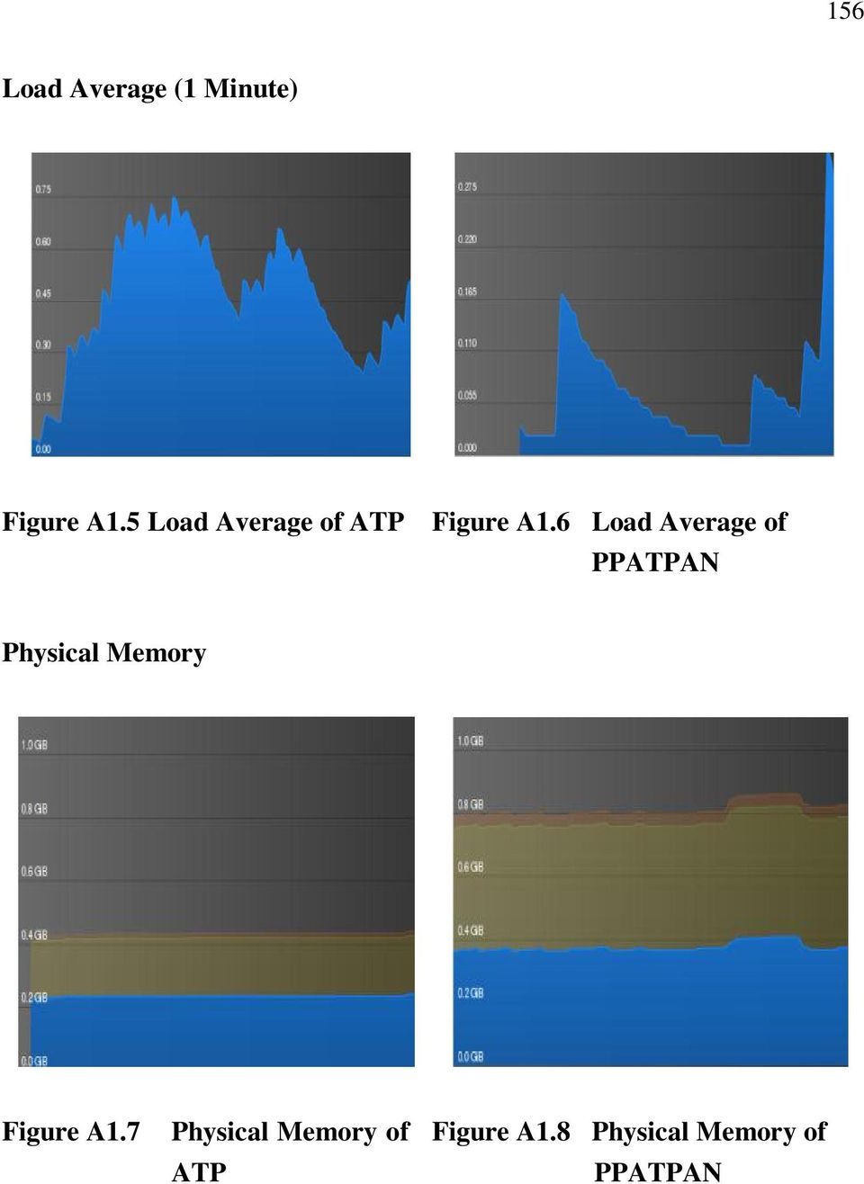 6 Load Average of PPATPAN Physical Memory