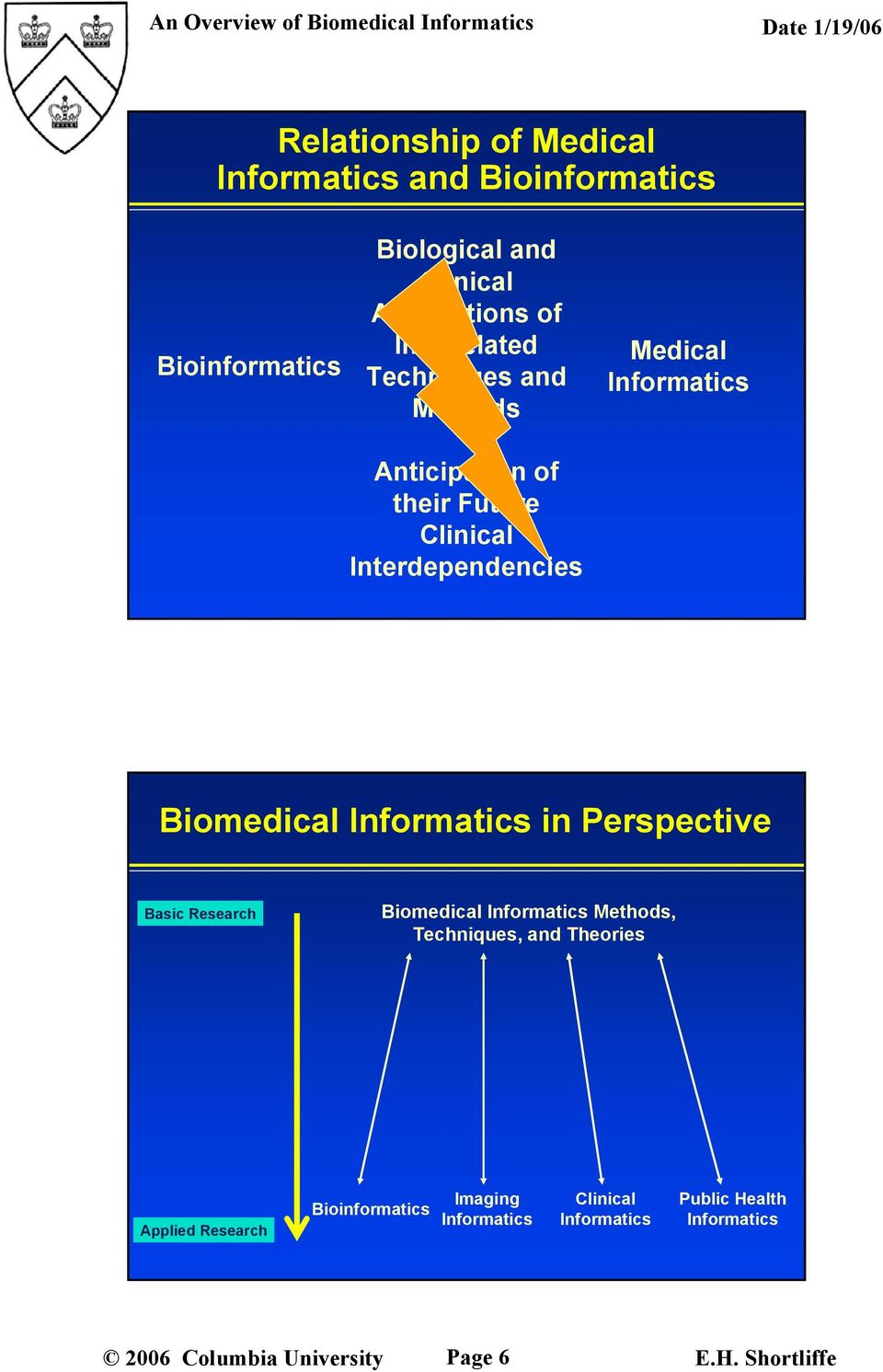 Anticipation of their Future Interdependencies Medical Biomedical in
