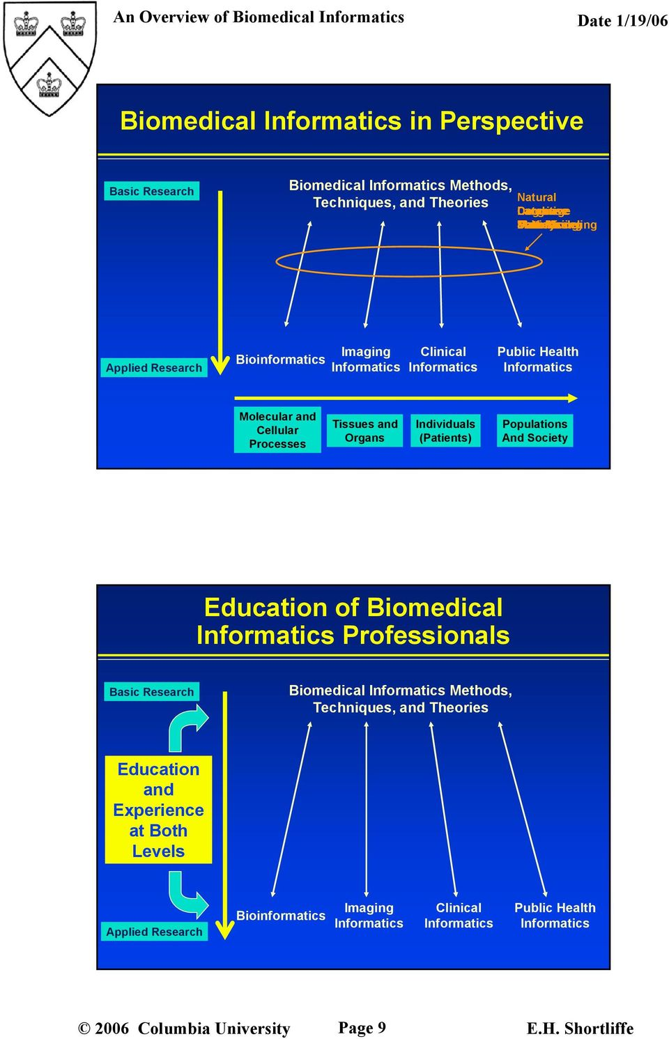 Molecular and Cellular Processes Tissues and Organs Individuals (Patients) Populations And Society Education of Biomedical