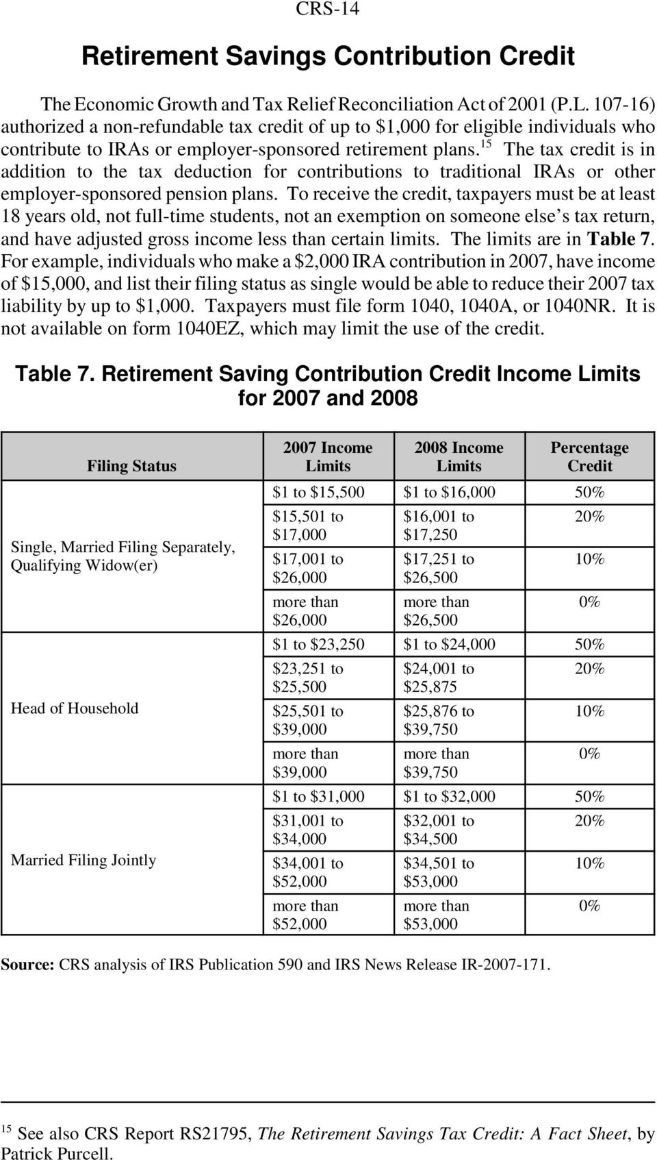 15 The tax credit is in addition to the tax deduction for contributions to traditional IRAs or other employer-sponsored pension plans.